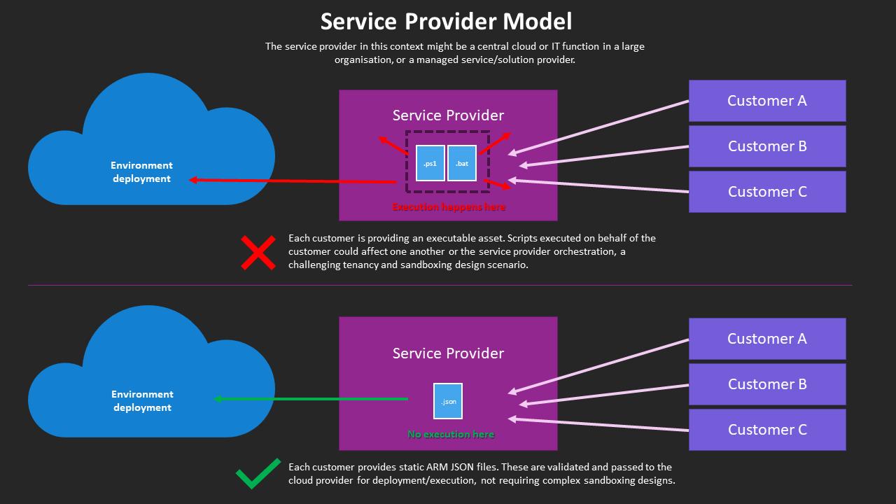 service-provider-model